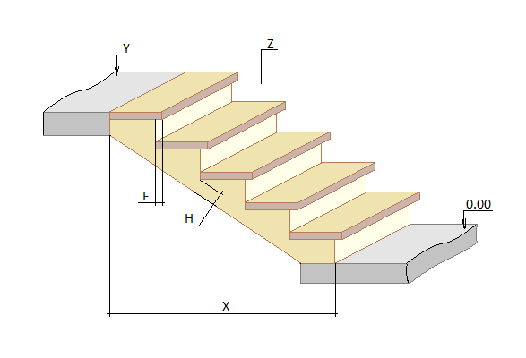 Staircase and stair calculator: stringer, riser, handrail