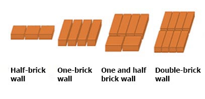 Wall calculator: brick, block, wood, total cost | JustCalc com